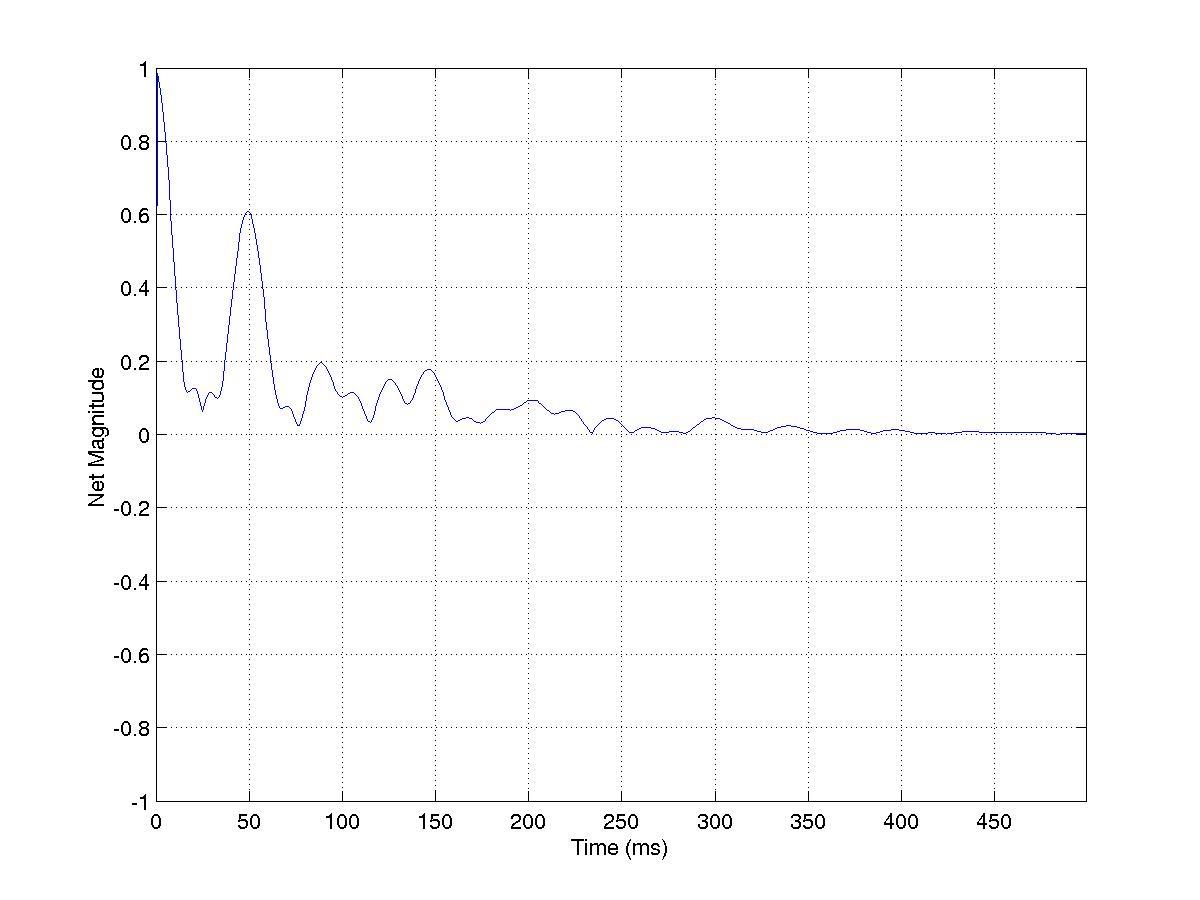 Bloch Equation Simulation